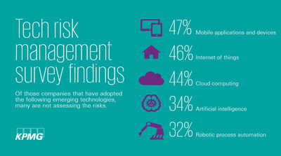 Many Companies Are Not Assessing Risks Of Adopting Emerging Technologies: KPMG Study