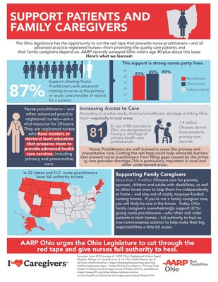 Kff Mexico Proposed Solution To Ohio S Healthcare Shortage Gains Aarp
