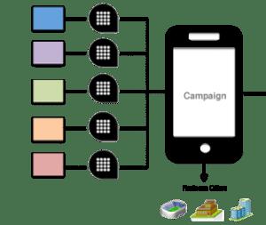 mobile campaign