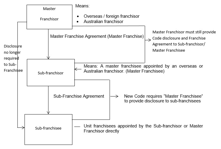 Overseas / Foreign Franchisors and the new Australian Franchising