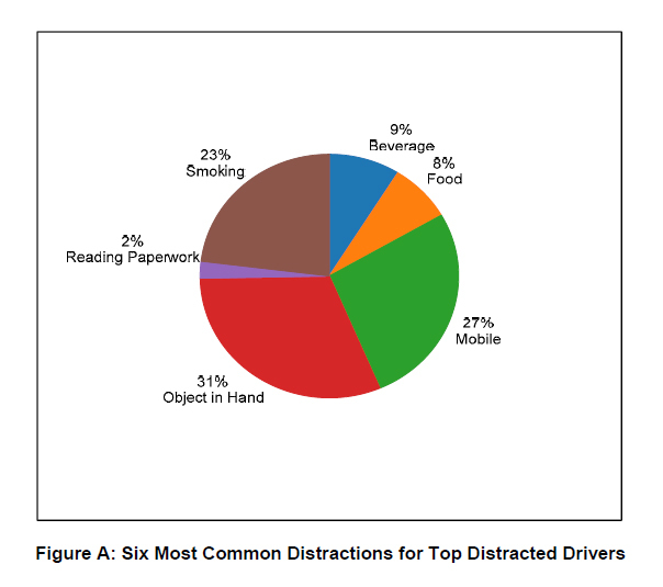 SmartDrive Study Reveals Drivers Are Distracted 79 of Time During