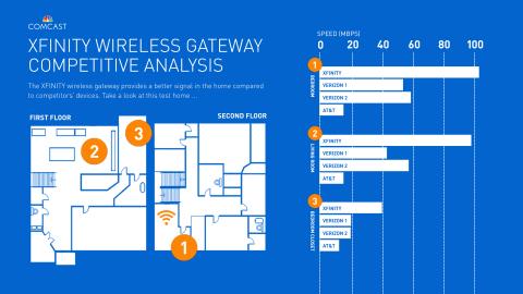Comcast\u0027s New Xfinity Wireless Gateway Powers the Nation\u0027s Fastest