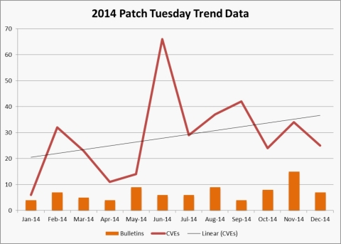 Tripwire Releases 2014 Microsoft Patch Trend Analysis Business Wire - microsoft bulletin