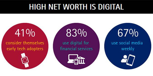 European High-Net-Worth Investors Want Digital Services from Their