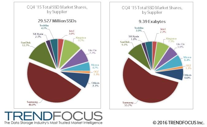 TRENDFOCUS Publishes 4th Calendar Quarter NAND / SSD Report