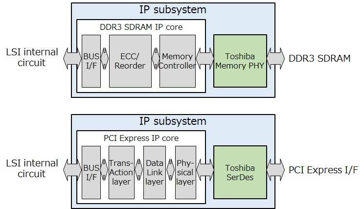 Toshiba Announces Immediate IP Subsystem Availability of PCI Express
