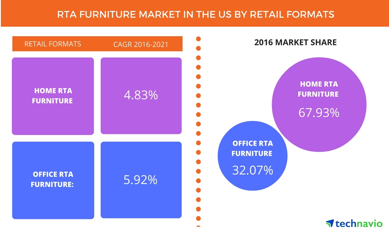 Furniture Market Top 3 Trends Impacting The Rta Furniture Market In The Us Through