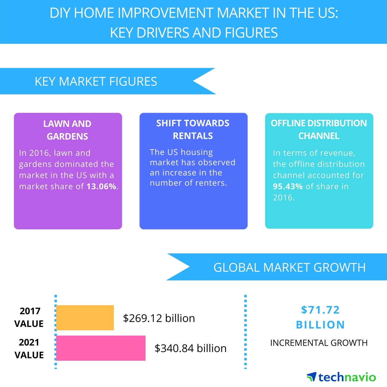 Top 6 Vendors In The Diy Home Improvement Market In The Us From 2017 To 2021 Technavio Business Wire