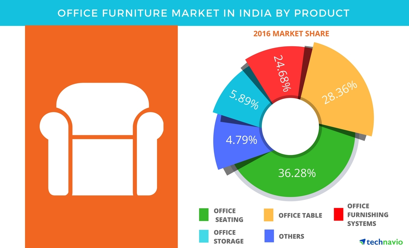 Furniture Market Office Furniture Market In India Is Projected To Showcase A Cagr