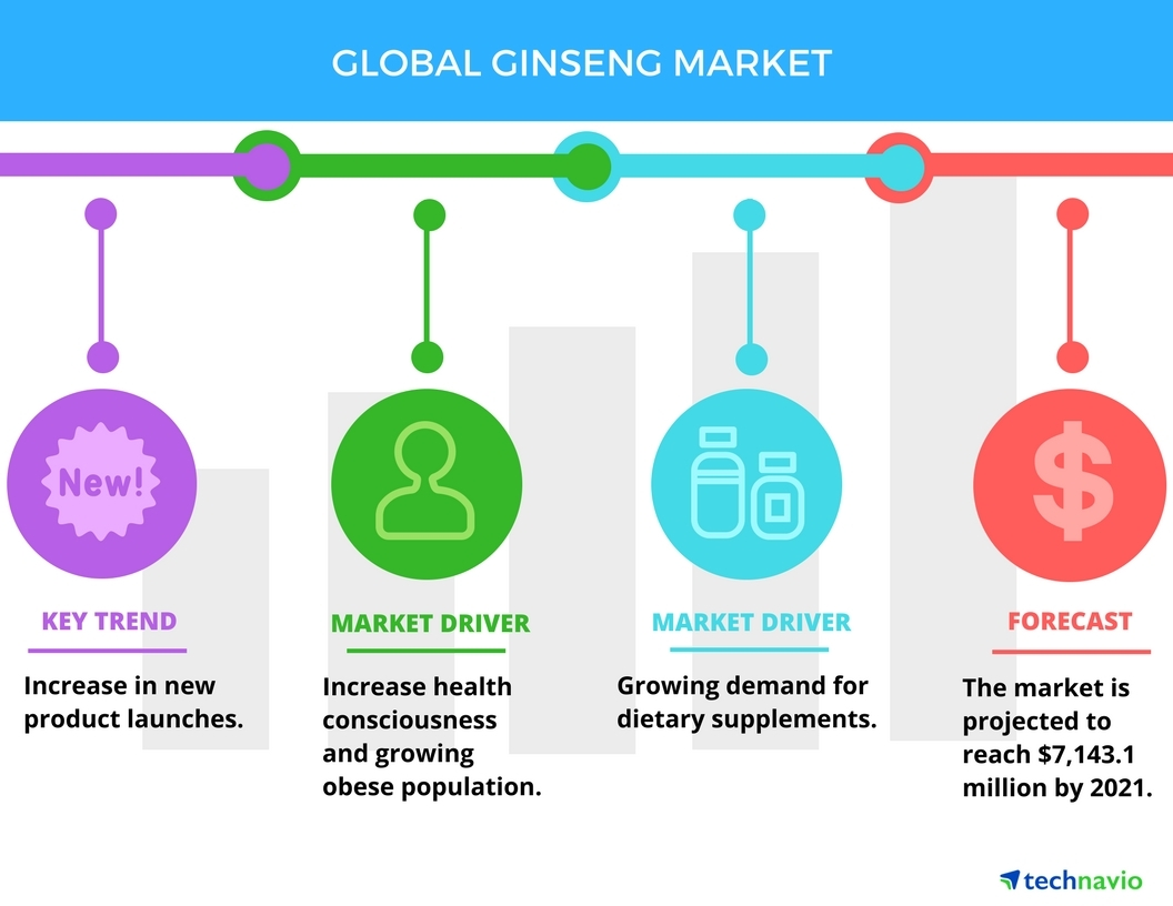 Ginseng In Deutschland Global Ginseng Market Key Drivers And Forecasts From Technavio