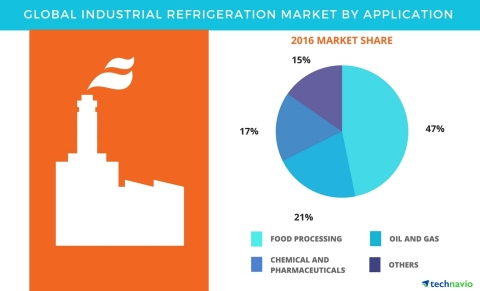 Global Industrial Refrigeration Market 2017-2021 Industry Analysis