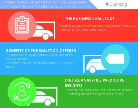 Sales Forecast Solution Helps an Automotive Client Devise Budgets - Sales Forcast