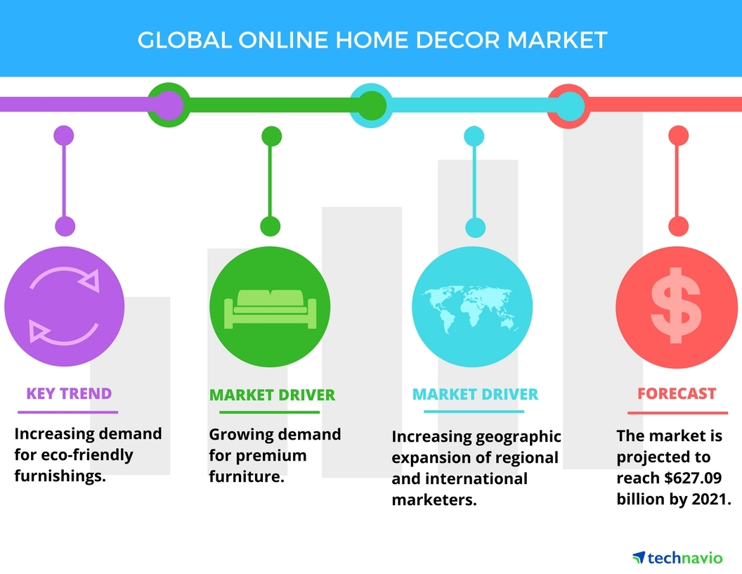 Home Decor Market Growing Demand For Premium Furniture To Boost The Online Home