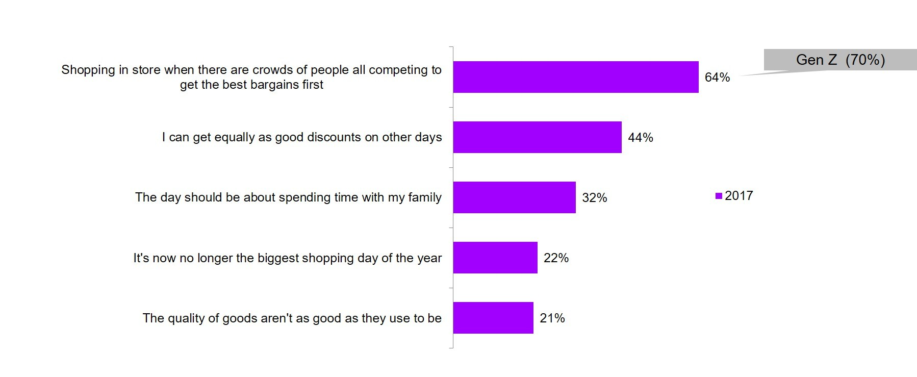 In Shop Online Store Us Consumers More Reluctant To Shop During Peak Holiday Shopping