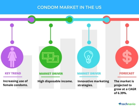 Condom Market in the US - Trends, Drivers, Challenges, and Vendor
