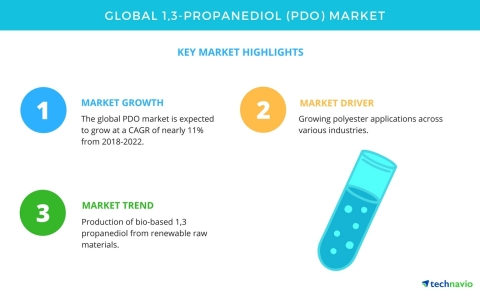 Global PDO Market - Trends, Drivers, Challenges, and Vendor Analysis