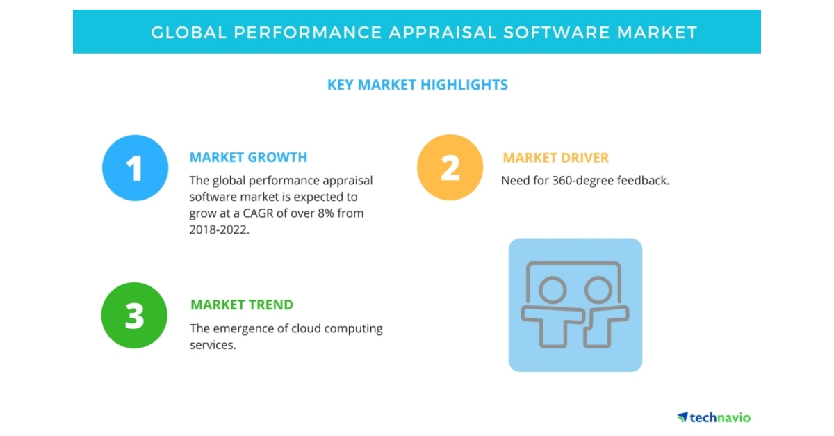 Global Performance Appraisal Software Market - Trends, Drivers, and