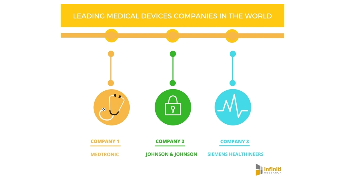 Top Medical Devices Companies in the World Infiniti Research