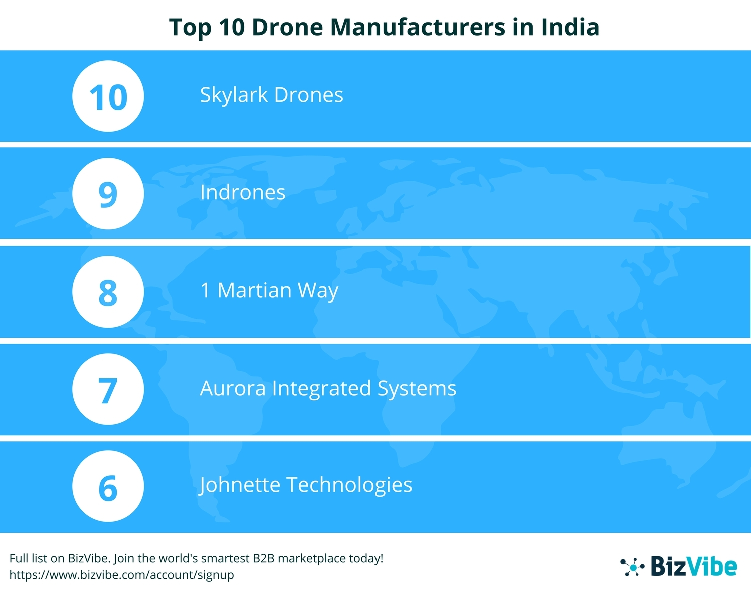 Manufacturers India Bizvibe Announces Their List Of The Top 10 Drone Manufacturers In