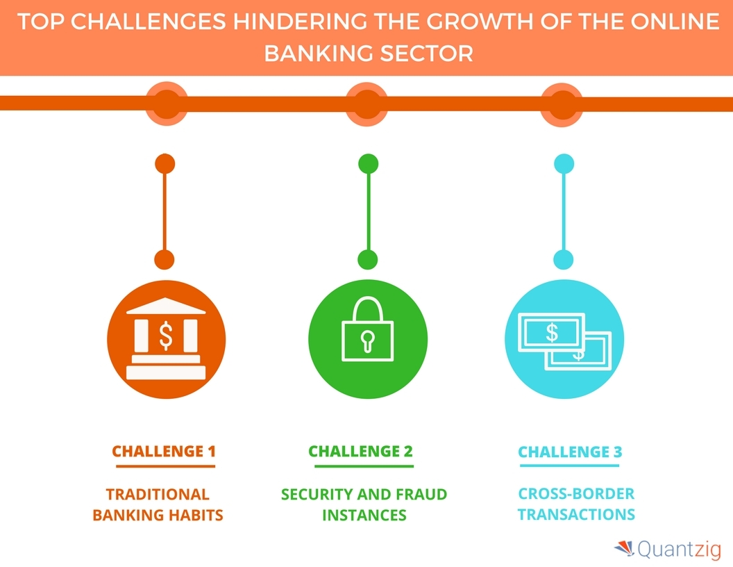 Camino Online Banking Major Challenges Faced By The Online Banking Industry Quantzig