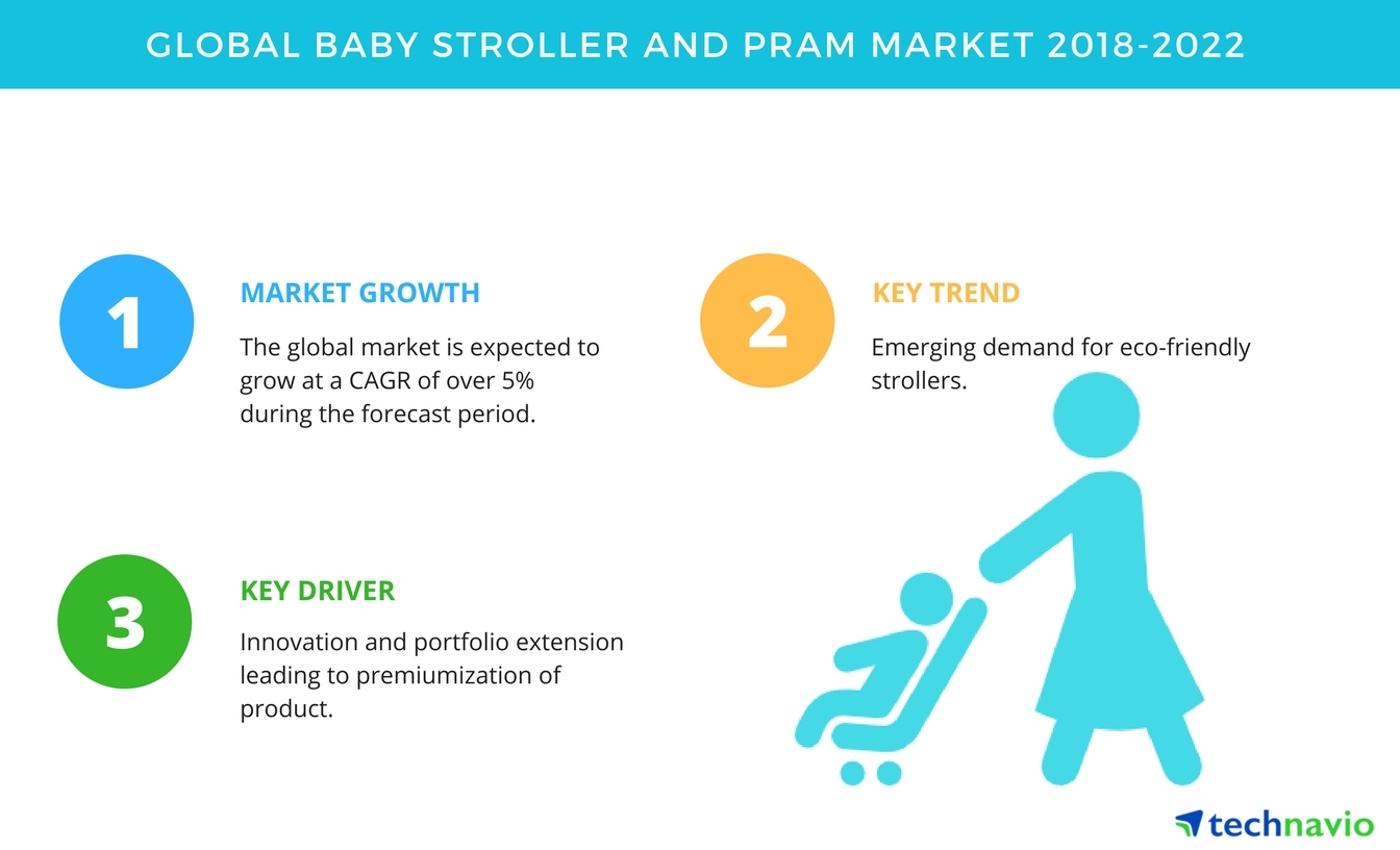 Best Newborn Prams Australia 2018 Top Emerging Trends In The Global Baby Stroller And Pram
