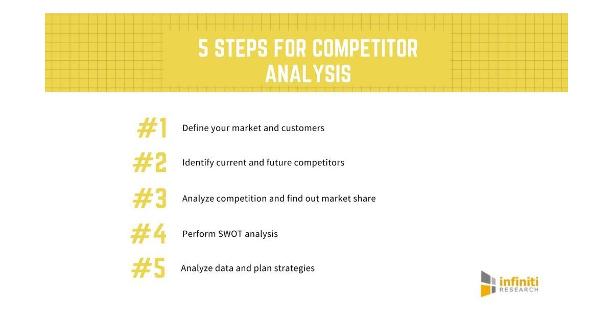 Top Five Steps for Performing Competitor Analysis Infiniti
