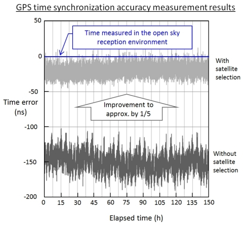 NTT and FURUNO ELECTRIC GPS Time Synchronization with World-Class