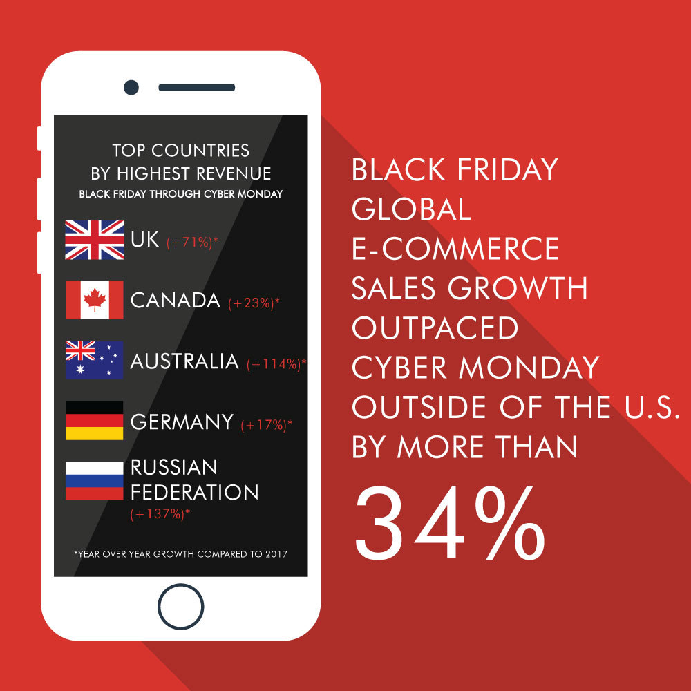 Black Friday In Germany Black Friday Global E Commerce Sales Growth Outpaces Cyber Monday