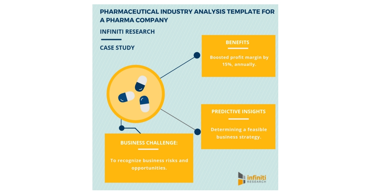 Infiniti Research\u0027s Pharmaceutical Industry Analysis Template
