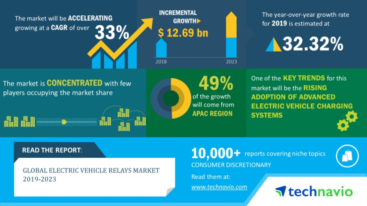 Electric Vehicle Manufacturers North America Global Electric Vehicle Relays Market 2019 2023 Adoption