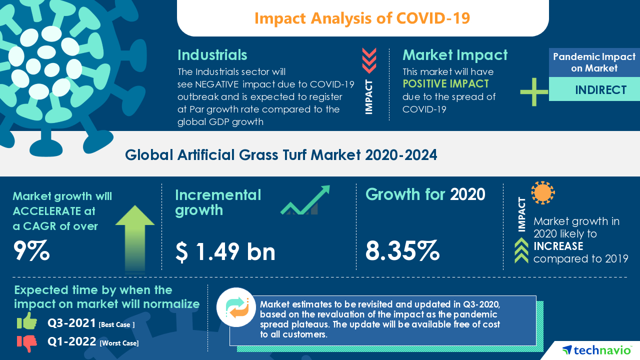 Tarkett Holding Gmbh Covid-19: Artificial Grass Turf Market 2020-2024| Rising Demand For Artificial Grass In Sports Applications To Boost The Market Growth | Technavio | Business Wire