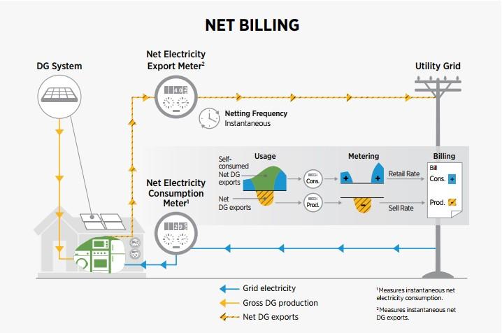 Net Metering  Compensation / Minnesotagov