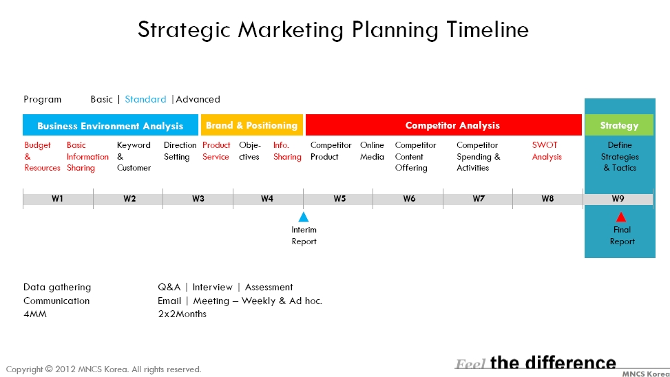 Strategic Marketing Planning \u2013 MNCS Korea \u2013 Informal Blog