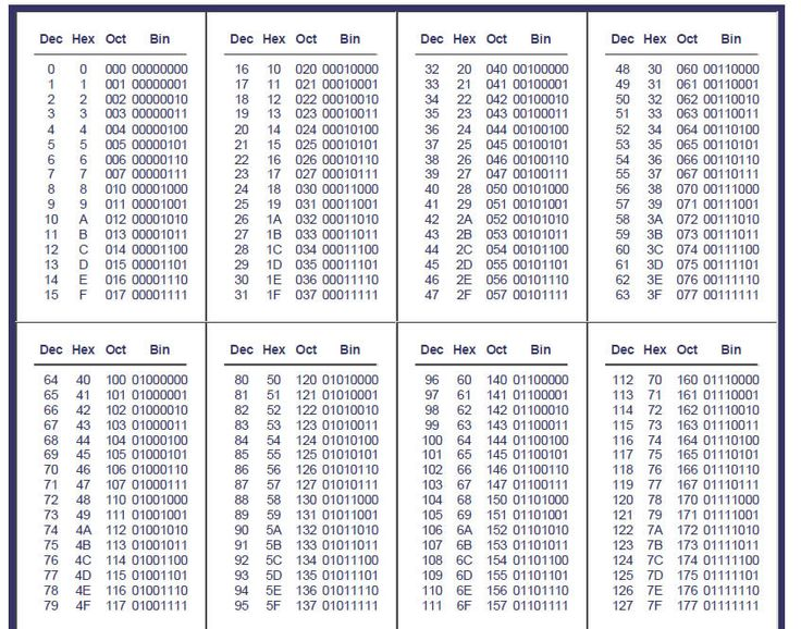 Hex To Decimal Chart mobile discoveries