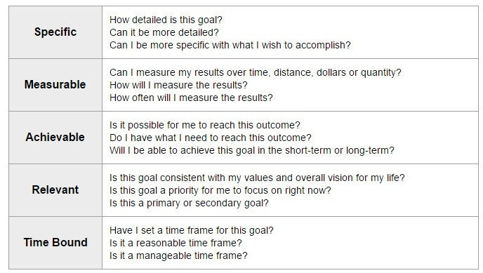 Short Term Smart Goals Examples mobile discoveries