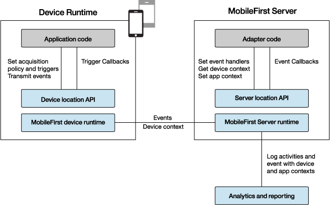 Native App Testing Location Services In Hybrid Applications - Ibm Mobile