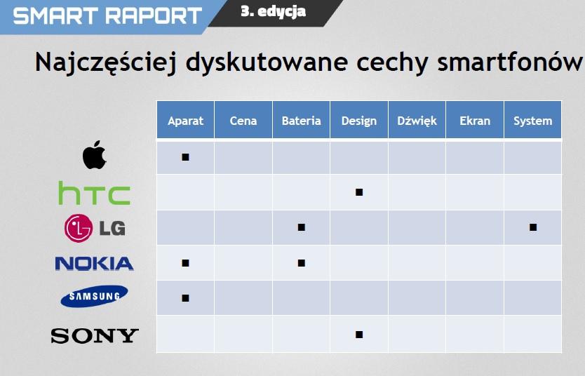 Smart Raport