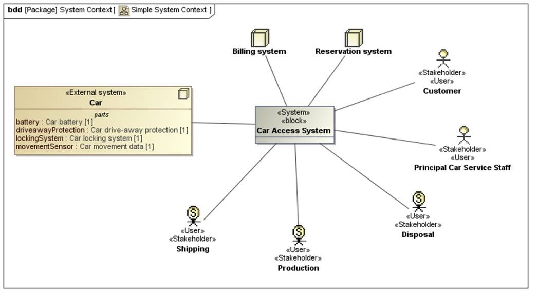 The Death of the Actor \u2013 Model Based Systems Engineering