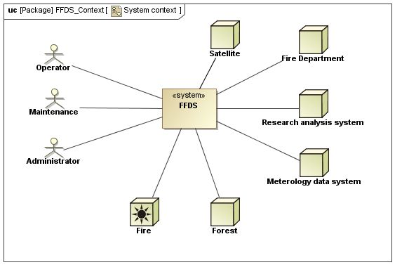 Systems Engineering Context Diagram Wiring Diagram