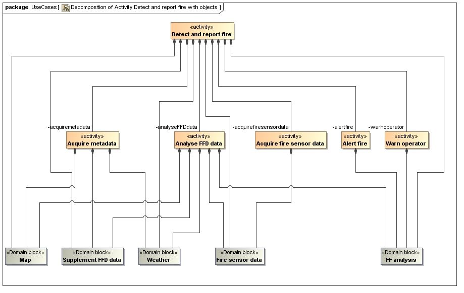 Hidden feature of SysML \u2013 Activity Trees \u2013 Model Based Systems