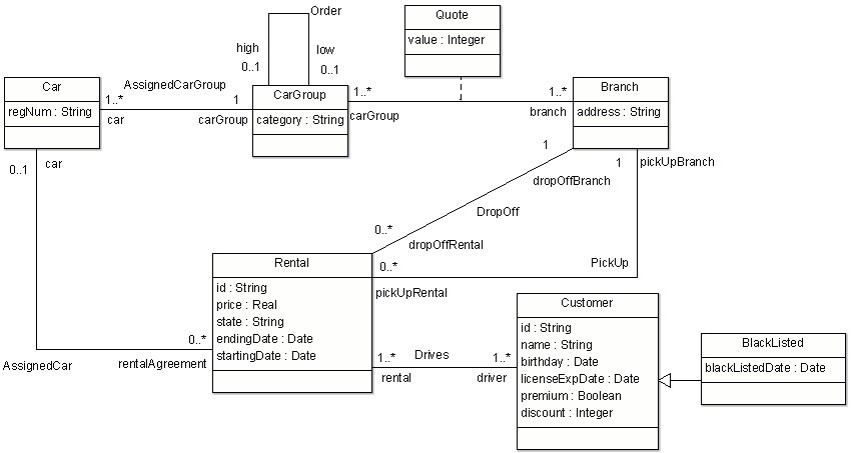 Object Constraint Language (OCL) tutorial