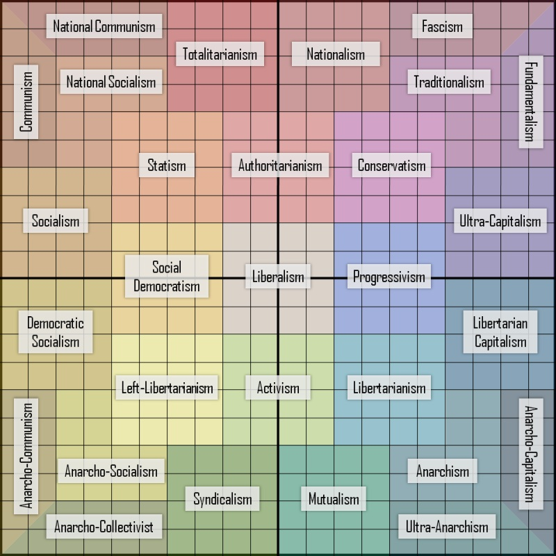 The Periodic Table of Politics The Modern Day Free Thinker