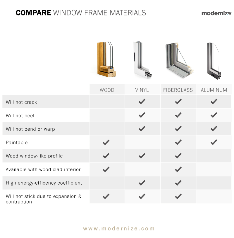 Types of Window Frames for Your Home