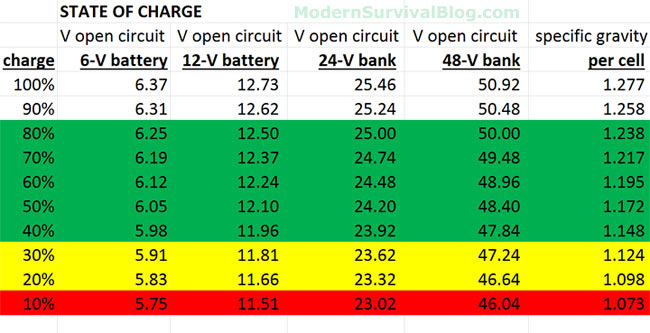 Battery State-Of-Charge Chart For Voltage  Specific Gravity