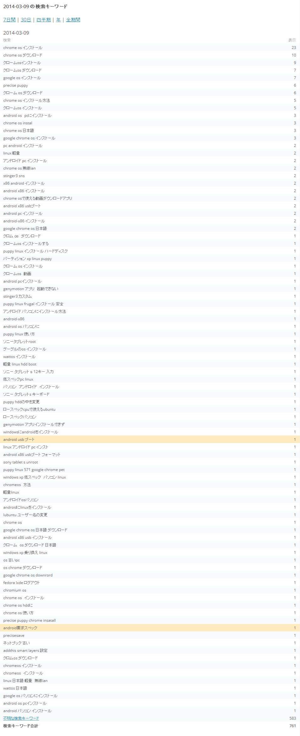 統計情報-WordPress.com_検索キーワード01