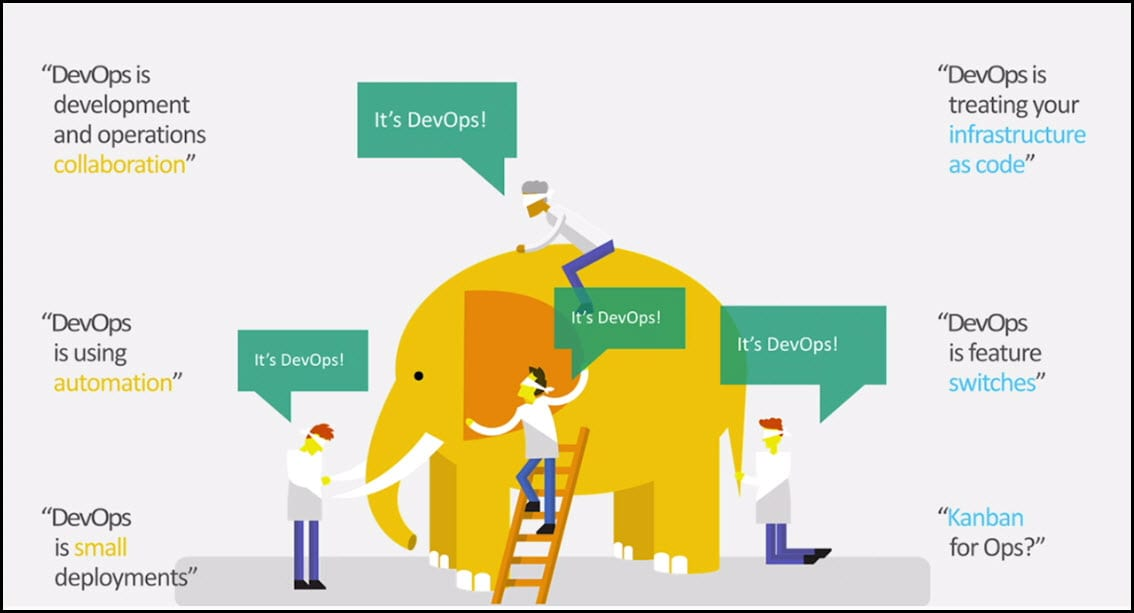 What is DevOps Automation Planet