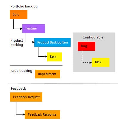 Requirements (Epic, Feature, User Story), Task Size, and Estimation