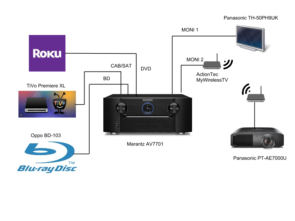 wireless home theater hook up diagram