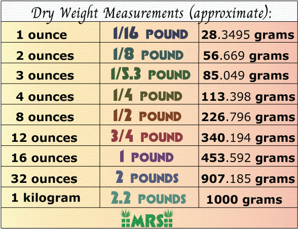 Best Scales for Weed + Weight Measurement Charts Mold Resistant