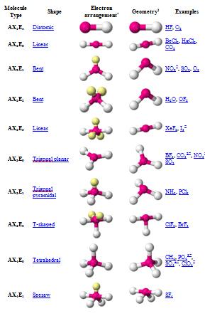 April 2013 Molecular Geometry Blog - Molecular Geometry Chart
